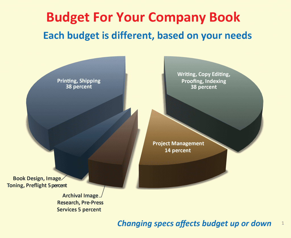 When we present a budget to you, the client, it's usually broken into a pie chart of a small handful of categories (writing, design, printing, etc.).